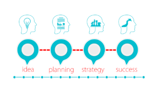 Quali sono gli errori da evitare nella realizzazione di un business plan